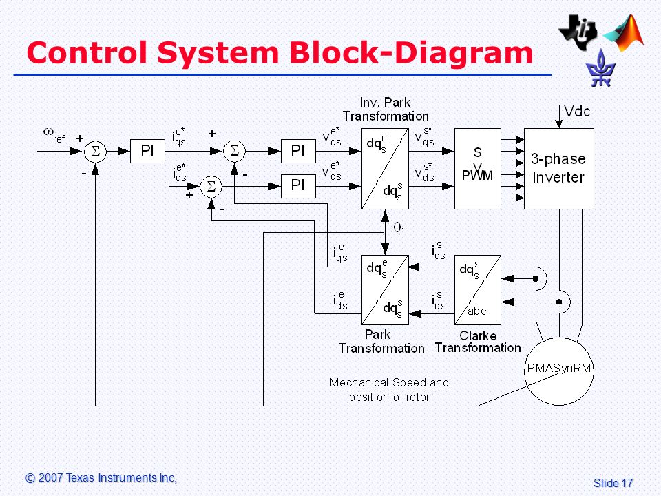 learning objectives review of electromagnetic laws - ppt ... block diagram control system #11