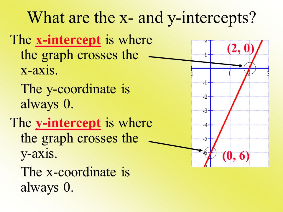 What are the x- and y-intercepts