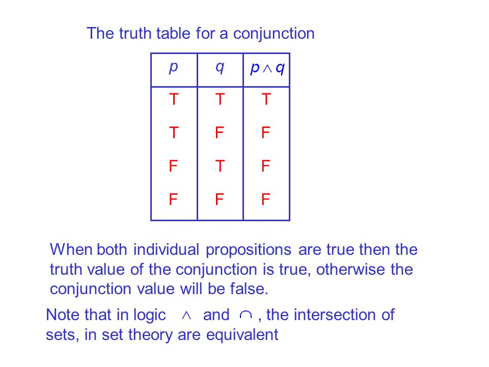 The truth table for a conjunction