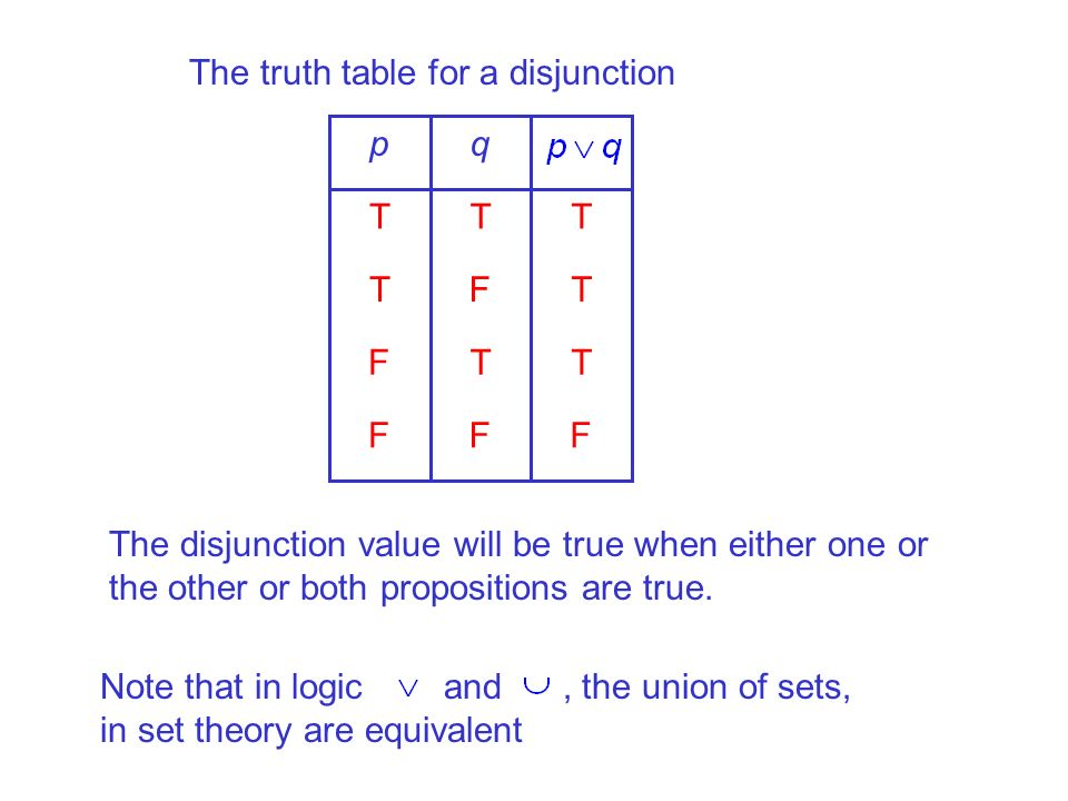 The truth table for a disjunction