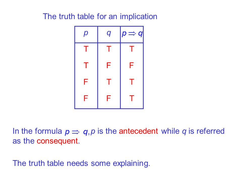 The truth table for an implication