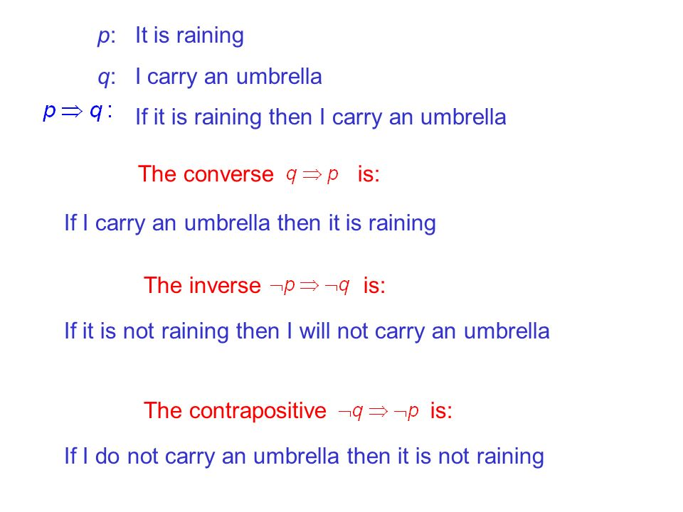p: It is raining q: I carry an umbrella. If it is raining then I carry an umbrella. The converse is: