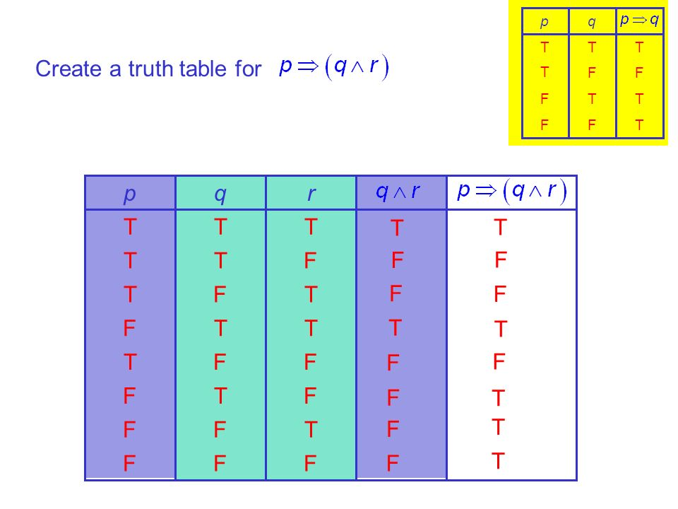 Create a truth table for