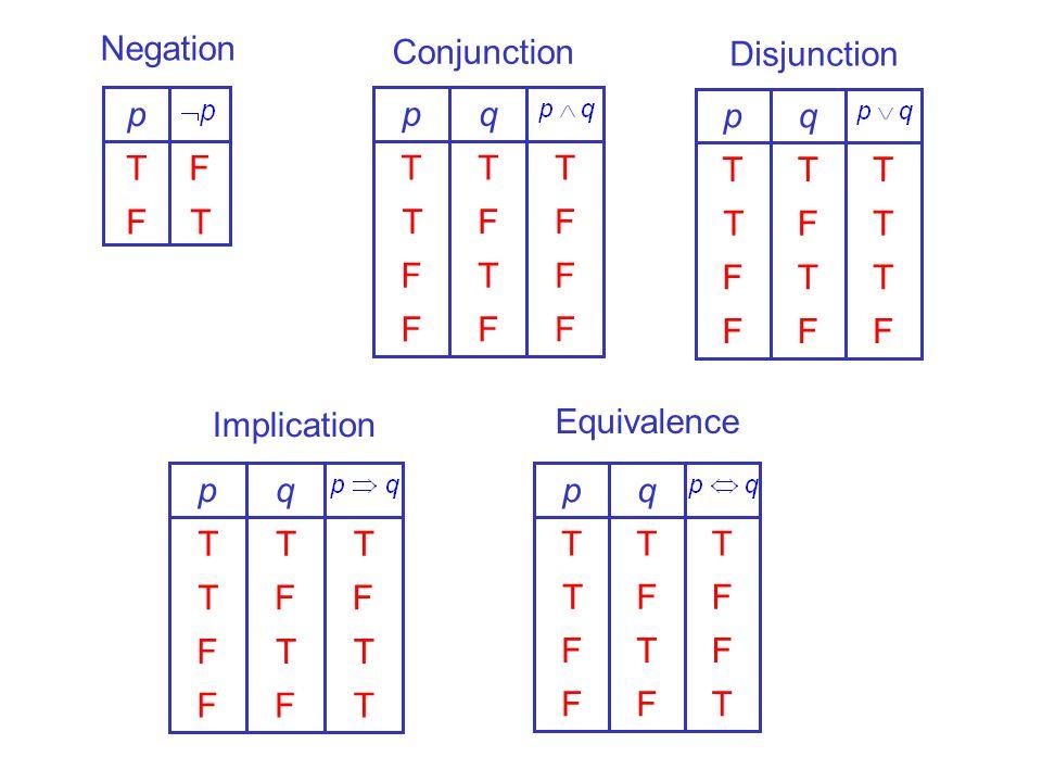 Negation Conjunction Disjunction T F p F T q p F T q p Implication Equivalence T F q p T F q p