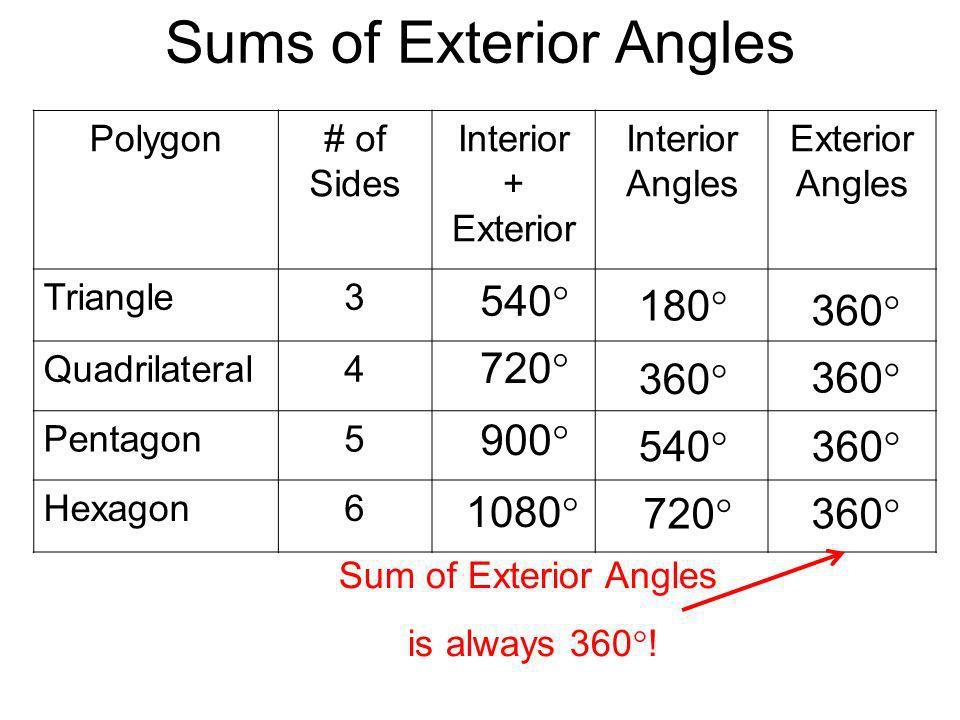 Angles in polygons ppt video online download - Sum of the exterior angles of a triangle ...