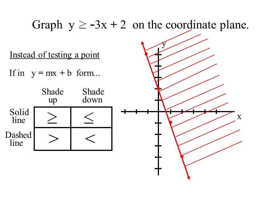 > < Graph y -3x + 2 on the coordinate plane. y