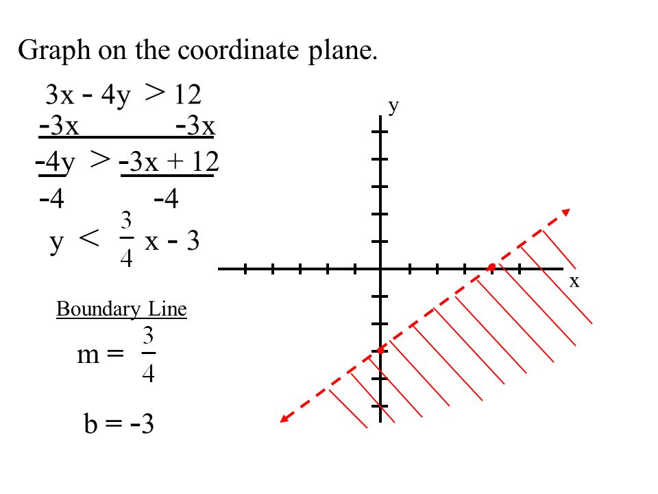 -3x -3x -4y > -3x + 12 -4 -4 Graph on the coordinate plane.