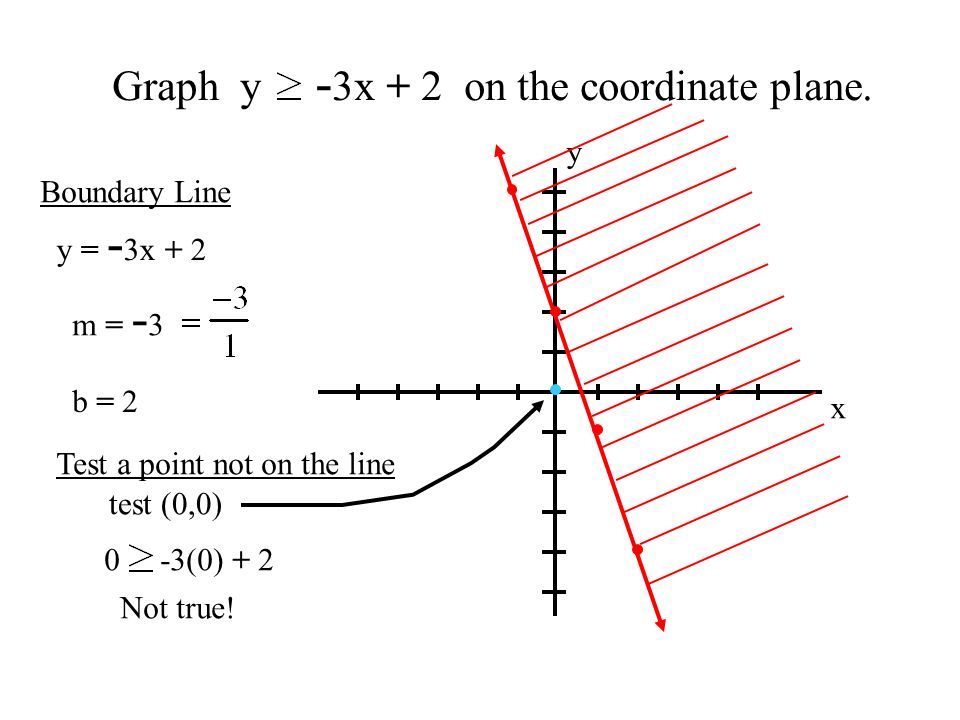 Graph y -3x + 2 on the coordinate plane.