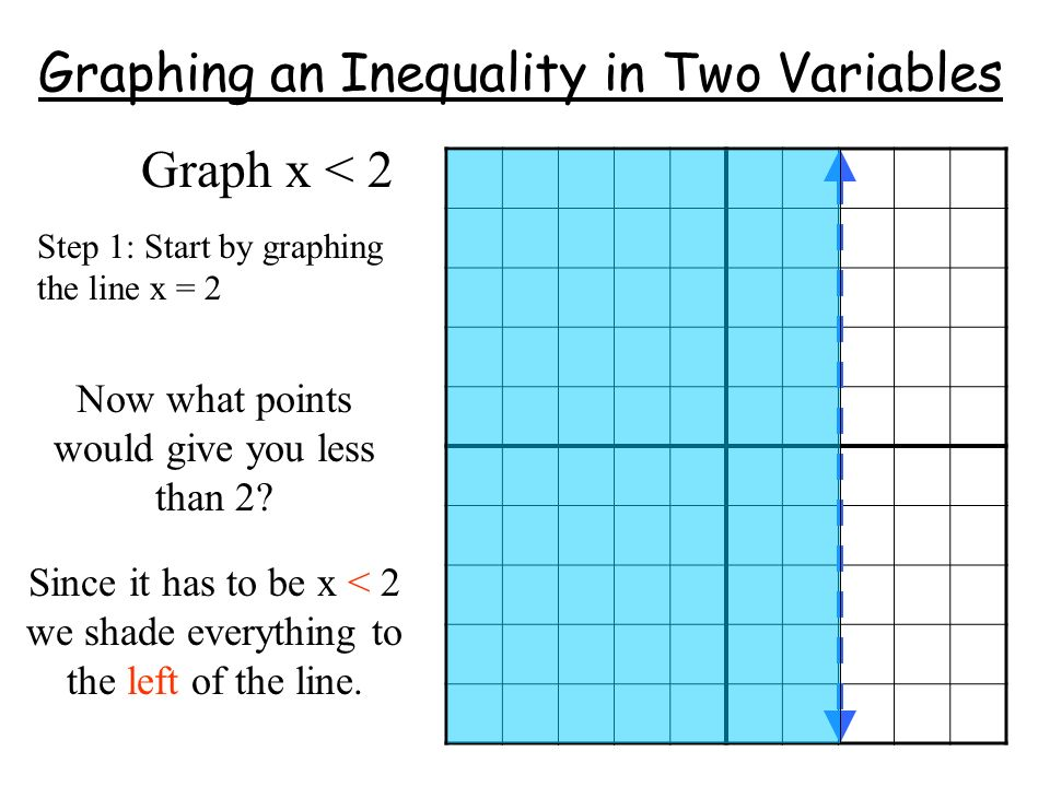 Graphing an Inequality in Two Variables