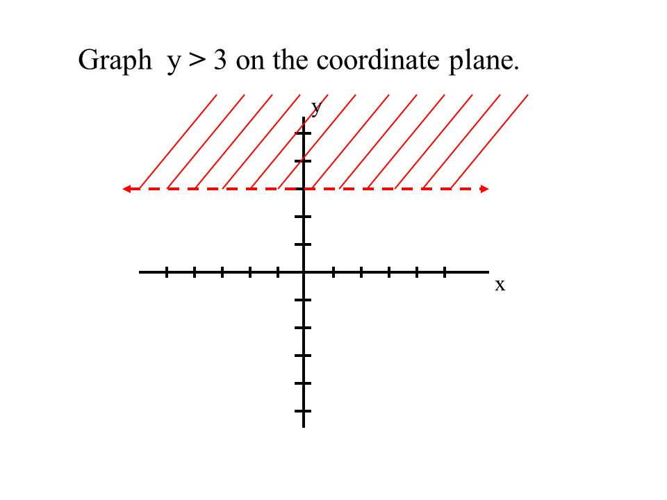 Graph y > 3 on the coordinate plane.