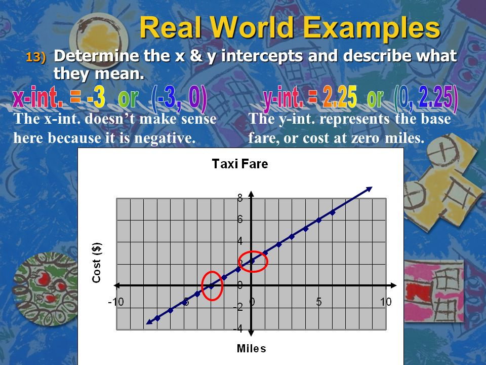 Real World Examples Determine the x & y intercepts and describe what they mean. x-int. = -3 or (-3, 0)