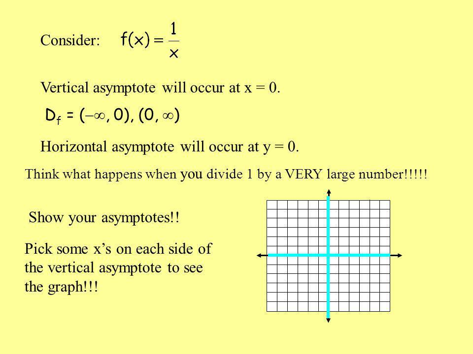 Vertical asymptote will occur at x = 0.