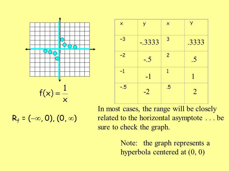 Note: the graph represents a hyperbola centered at (0, 0)