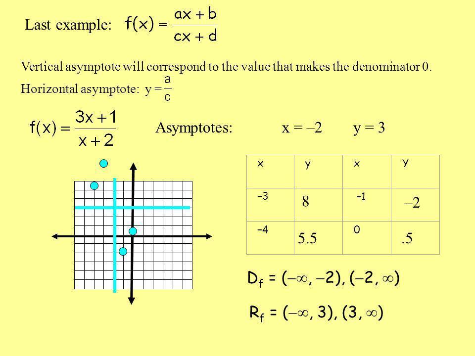 Last example: Asymptotes: x = –2 y = 3 8 –2 5.5 .5