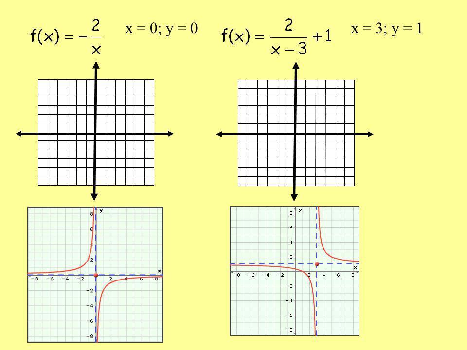 x = 0; y = 0 x = 3; y = 1
