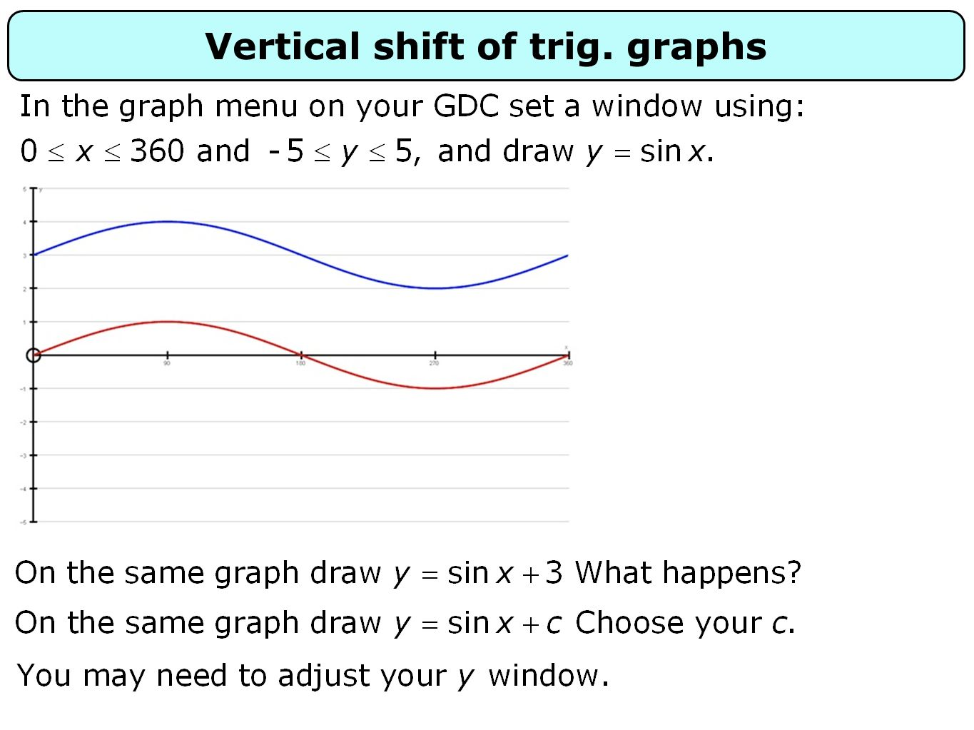 Vertical shift of trig. graphs