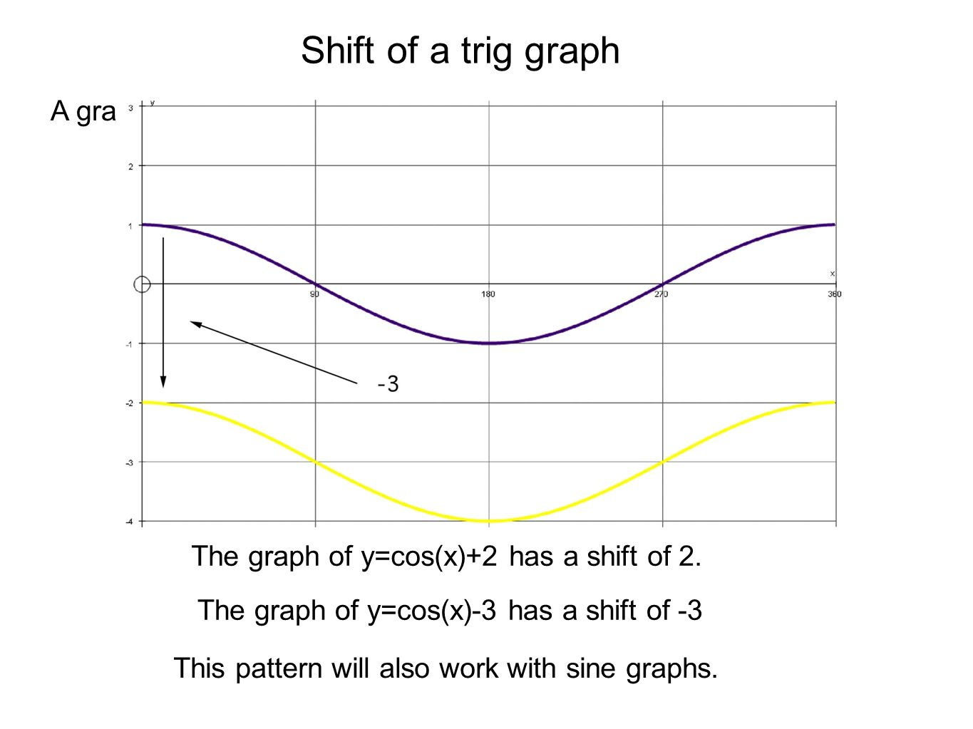 Shift of a trig graph A graph of y=cos(x) is shown below.