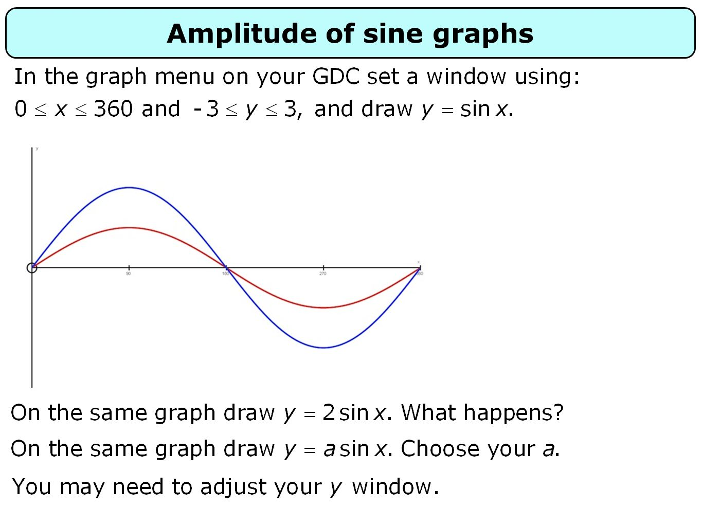 Amplitude of sine graphs