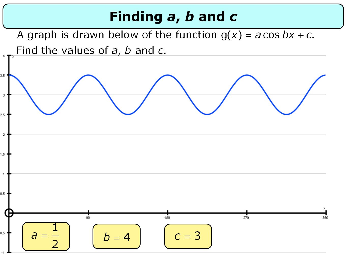 Finding a, b and c
