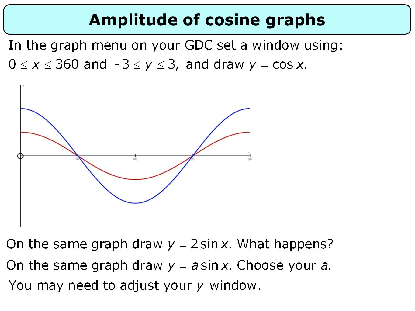 Amplitude of cosine graphs
