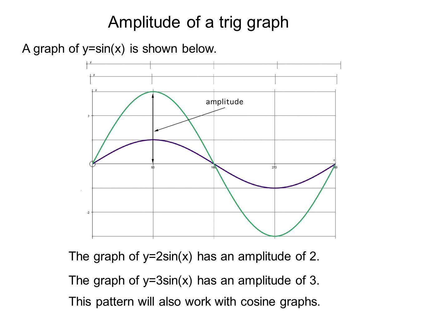 Amplitude of a trig graph