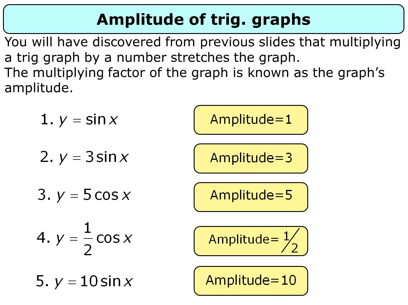 Amplitude of trig. graphs