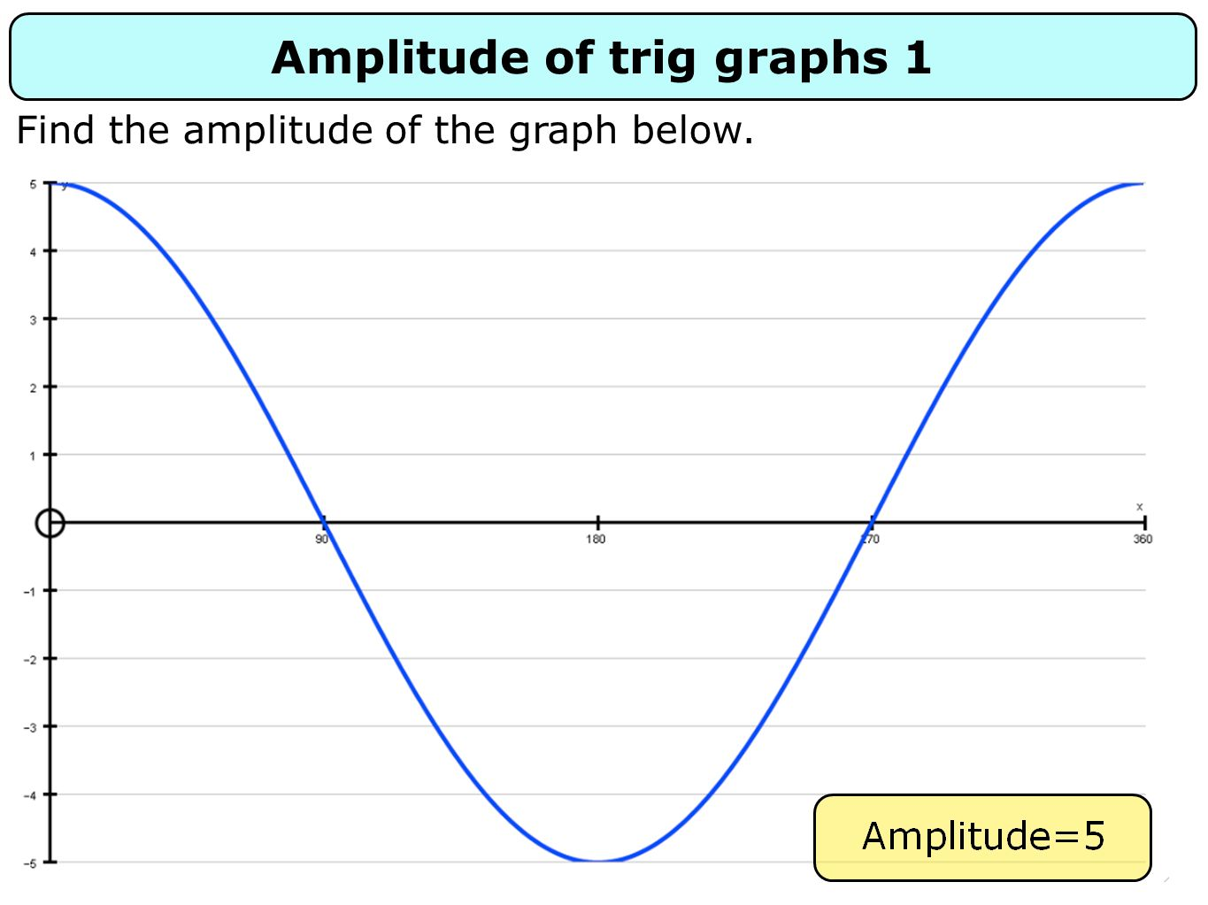 Amplitude of trig graphs 1