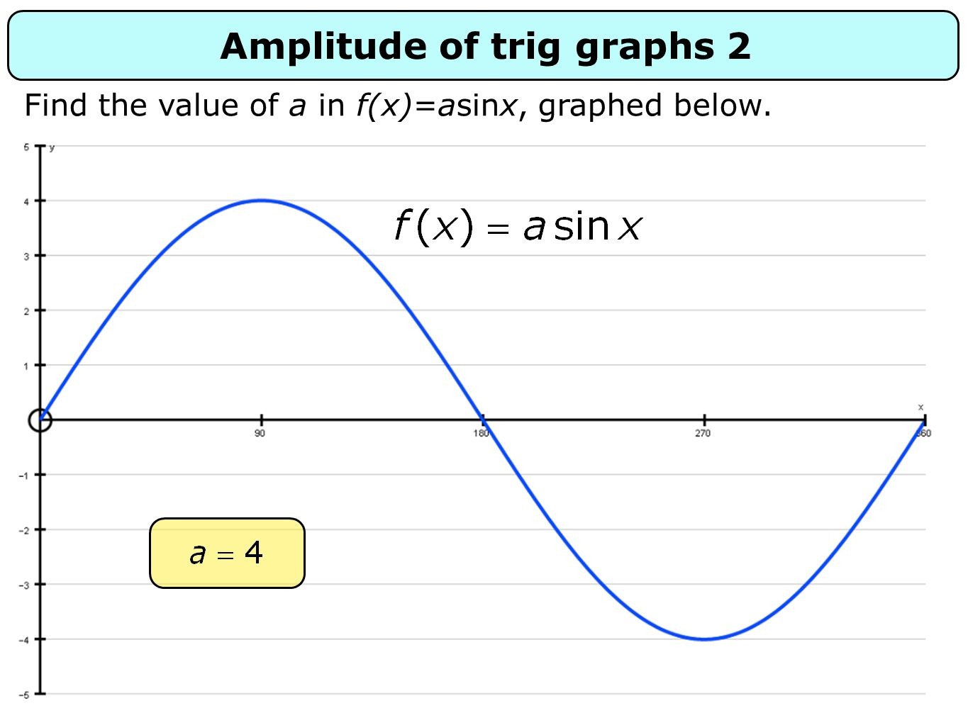 Amplitude of trig graphs 2