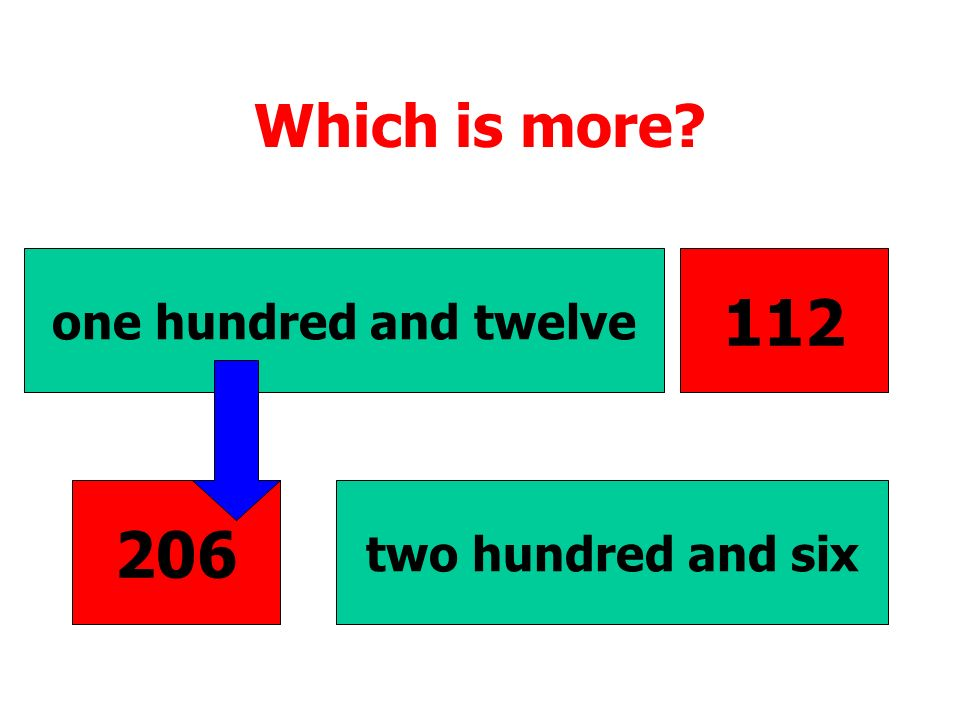 Which is more one hundred and twelve 112 206 two hundred and six