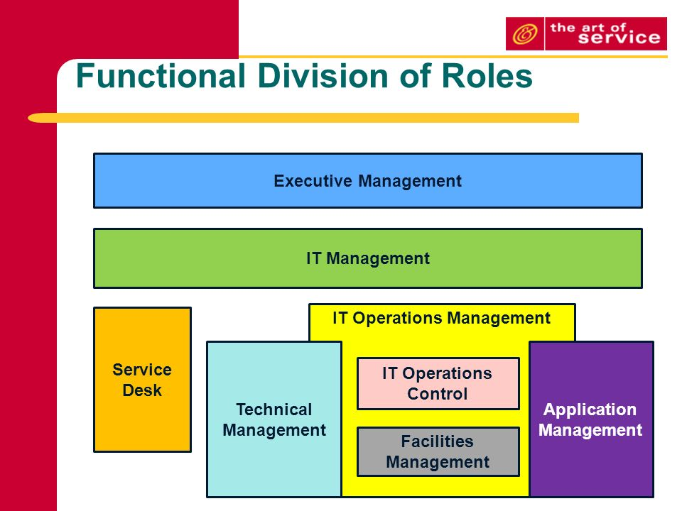 Application Management Roles and Responsibilities
