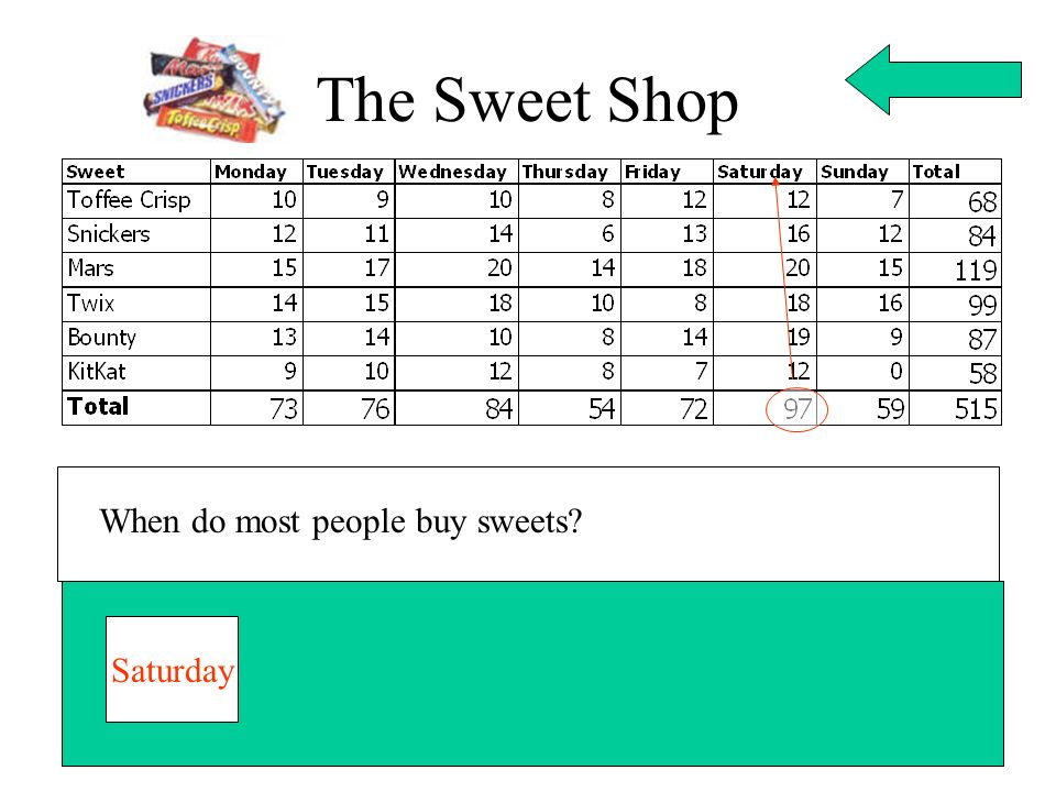 The Sweet Shop When do most people buy sweets Saturday