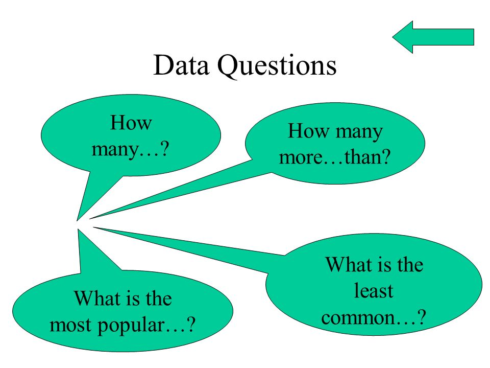 Data Questions How many… How many more…than