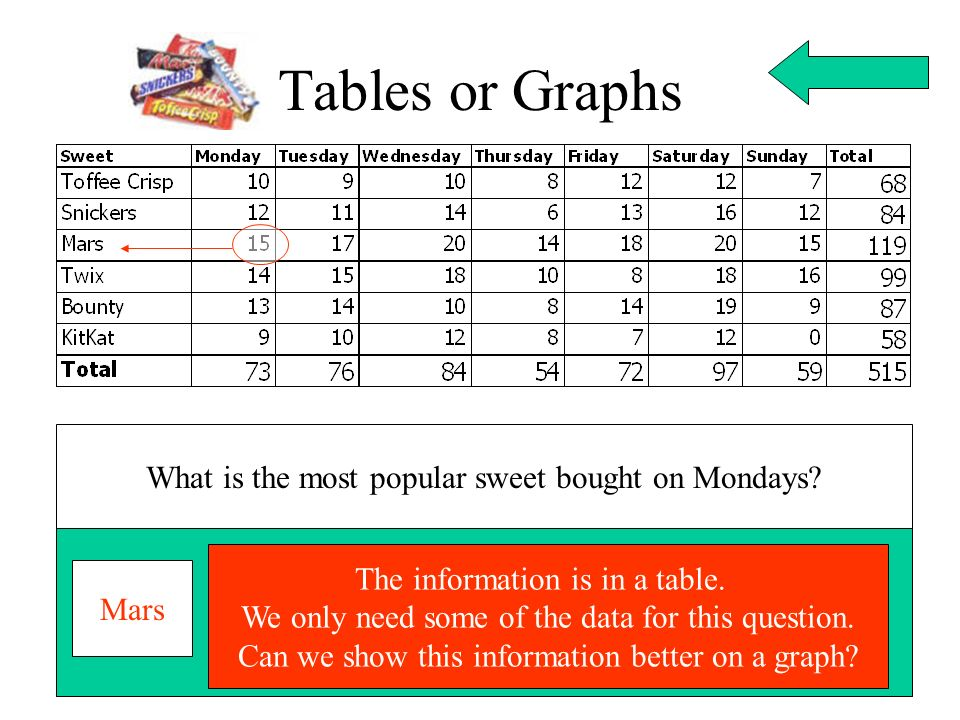 Tables or Graphs What is the most popular sweet bought on Mondays