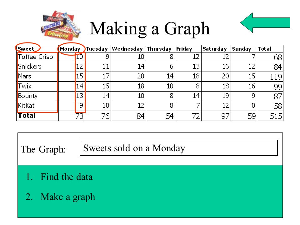 Making a Graph The Graph: Sweets sold on a Monday Find the data