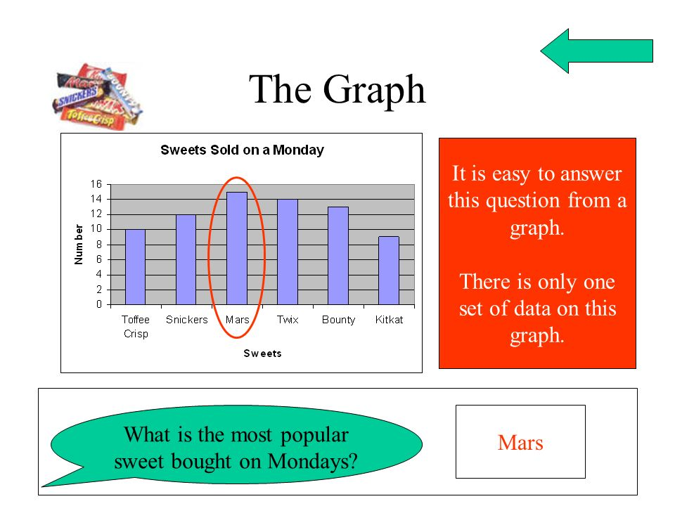 The Graph It is easy to answer this question from a graph.