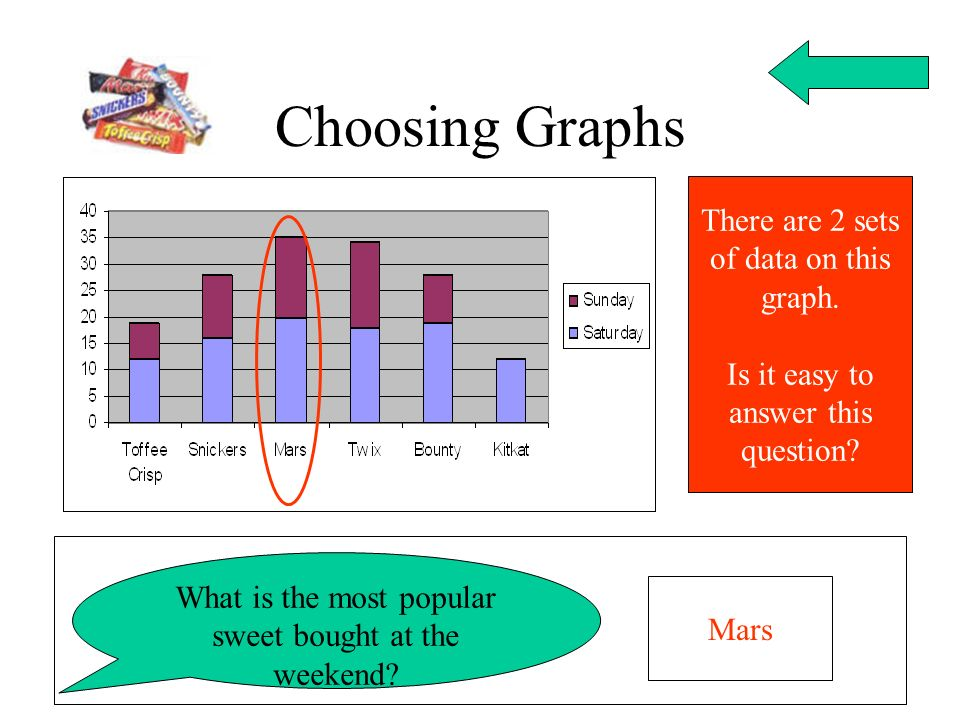 Choosing Graphs There are 2 sets of data on this graph.