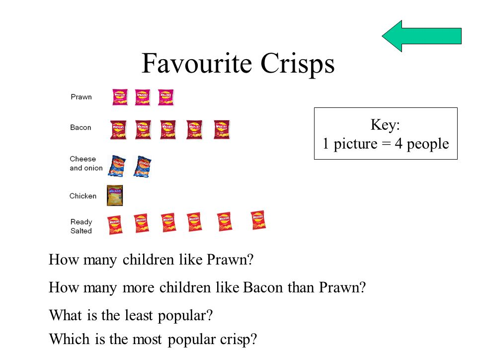 Favourite Crisps Key: 1 picture = 4 people