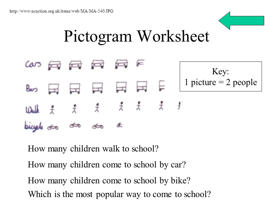 Pictogram Worksheet Key: 1 picture = 2 people