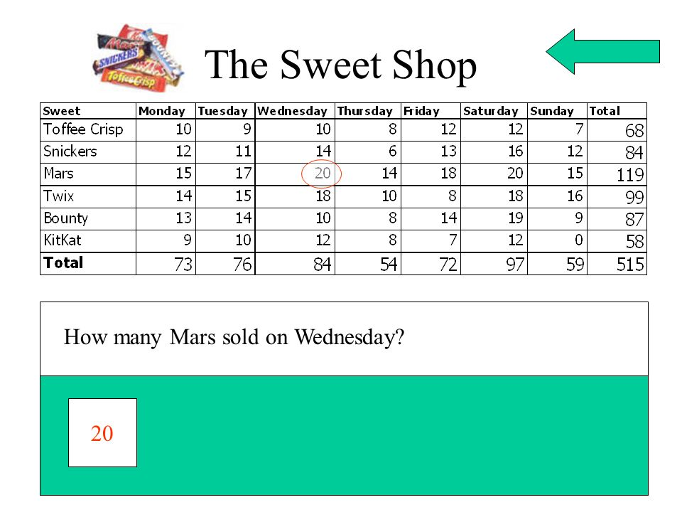 The Sweet Shop How many Mars sold on Wednesday 20