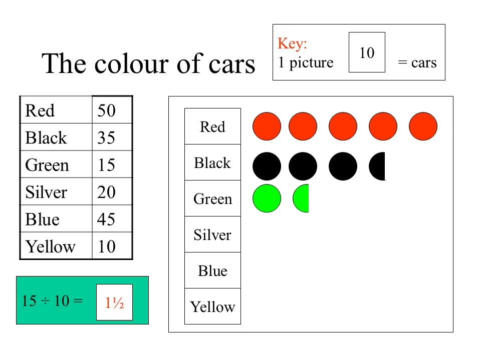The colour of cars Red 50 Black 35 Green 15 Silver 20 Blue 45 Yellow