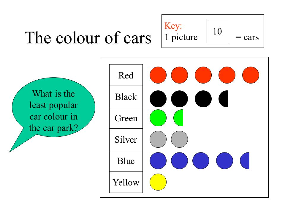 What is the least popular car colour in the car park