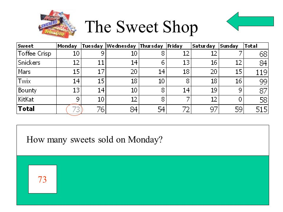 The Sweet Shop How many sweets sold on Monday 73
