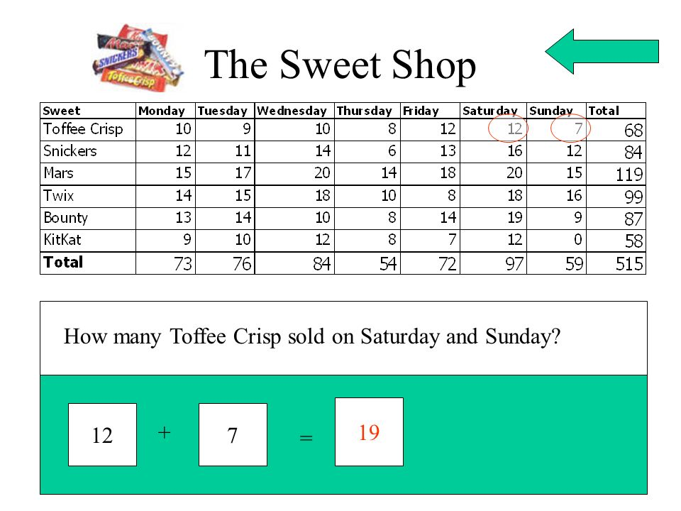 The Sweet Shop How many Toffee Crisp sold on Saturday and Sunday 19