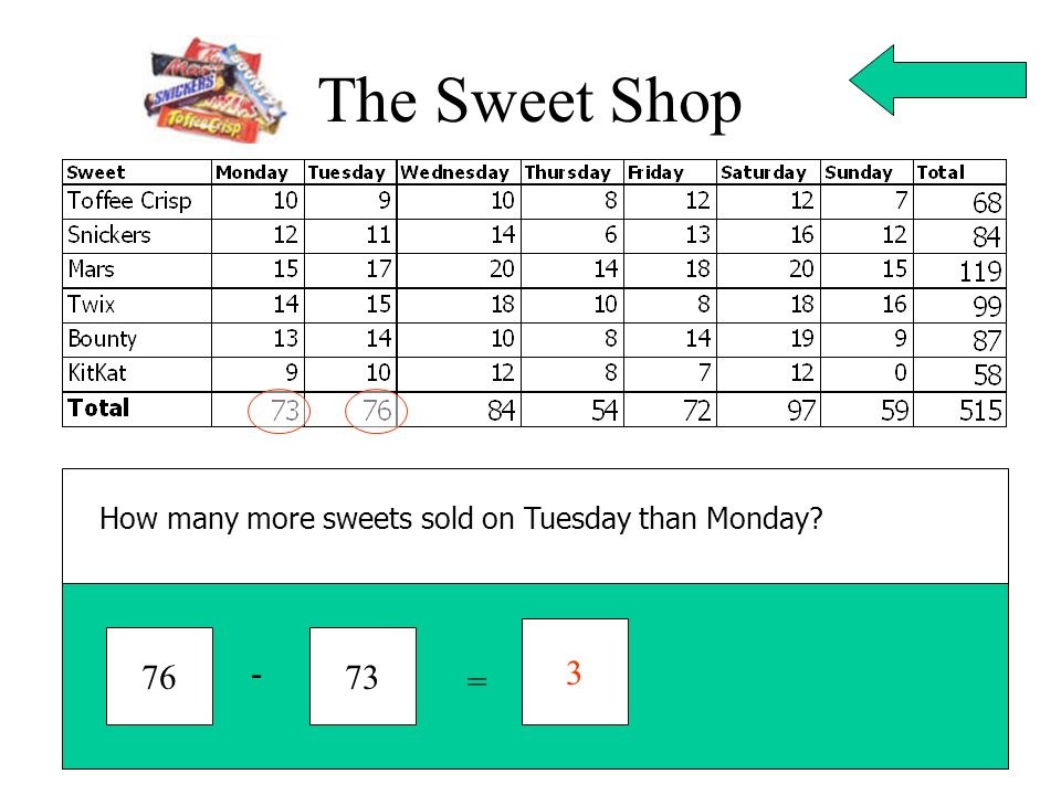 The Sweet Shop How many more sweets sold on Tuesday than Monday 3 76 73 - =