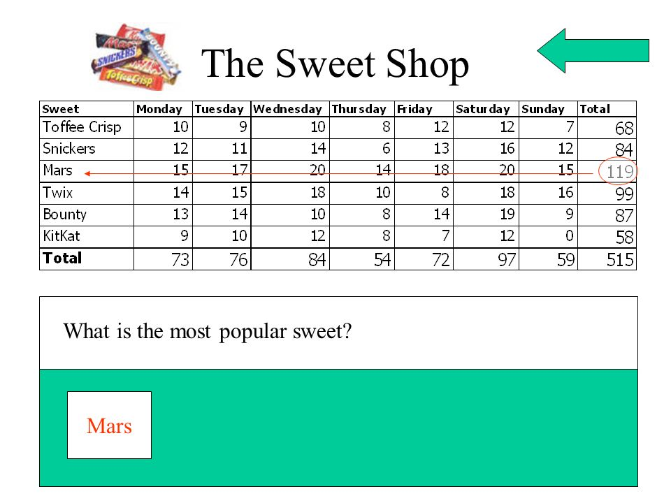 The Sweet Shop What is the most popular sweet Mars