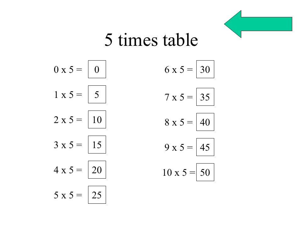 5 times table 0 x 5 = 6 x 5 = 30 1 x 5 = 5 7 x 5 = 35 2 x 5 = 10