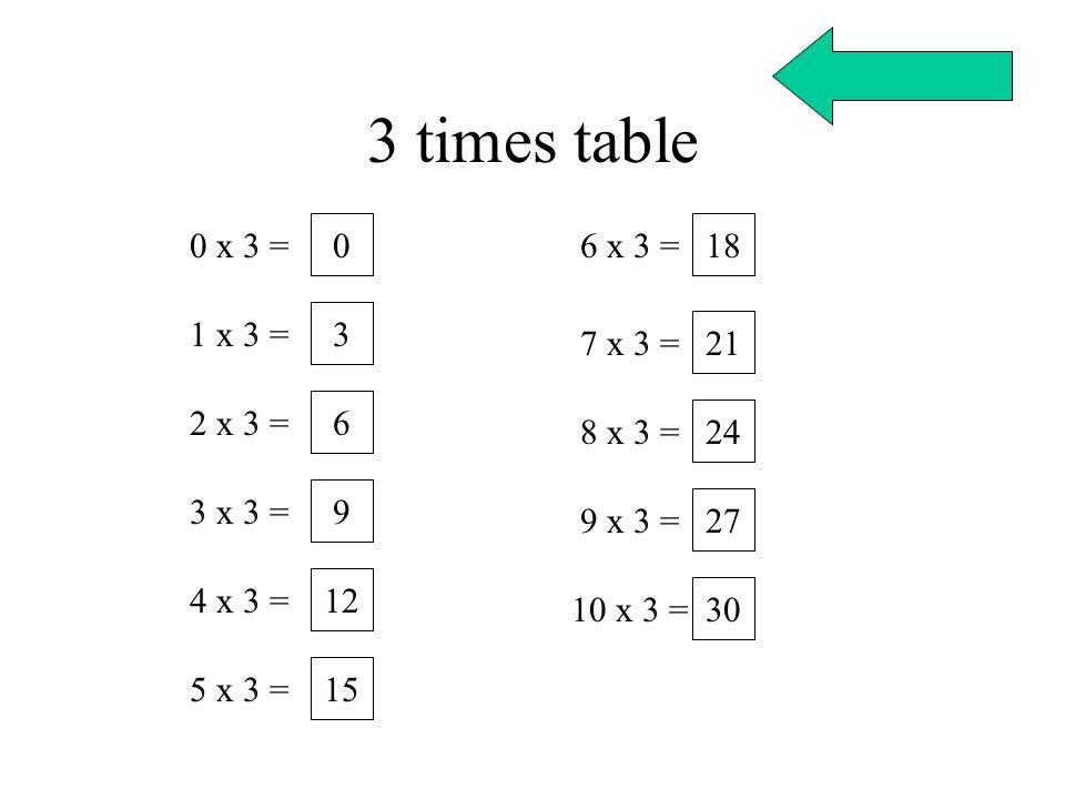 3 times table 0 x 3 = 6 x 3 = 18 1 x 3 = 3 7 x 3 = 21 2 x 3 = 6