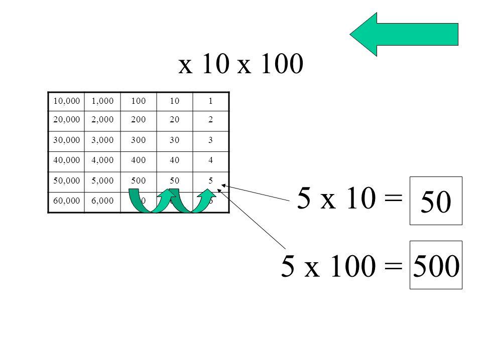 x 10 x 100 10,000. 1,000. 100. 10. 1. 20,000. 2,000. 200. 20. 2. 30,000. 3,000. 300. 30.