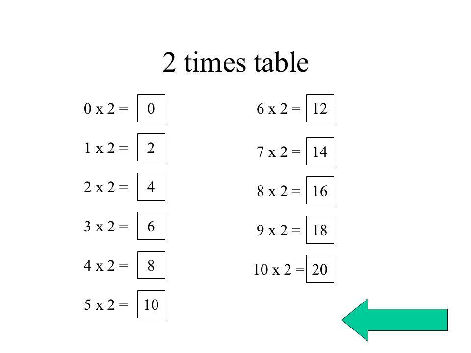 2 times table 0 x 2 = 6 x 2 = 12 1 x 2 = 2 7 x 2 = 14 2 x 2 = 4
