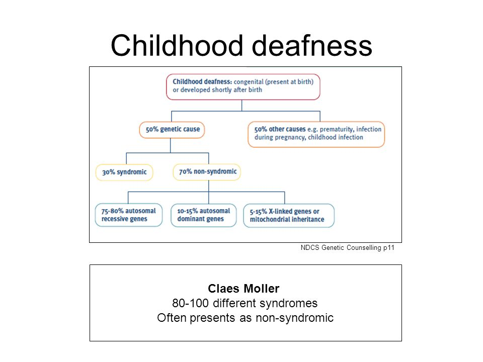 Childhood deafness Claes Moller 80-100 different syndromes